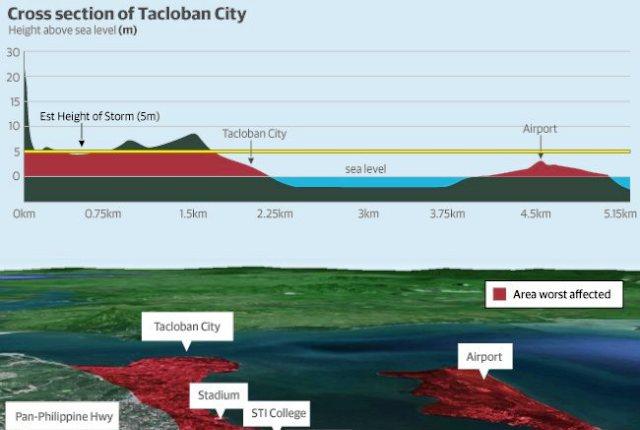 Tacloban city scale
